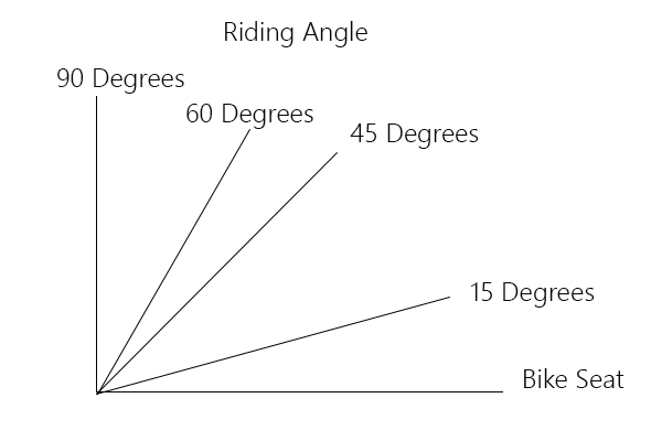 Variations in riding angle